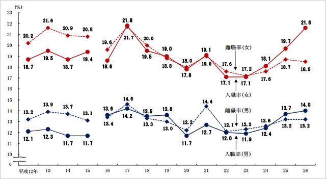 性別入職率・離職率の推移