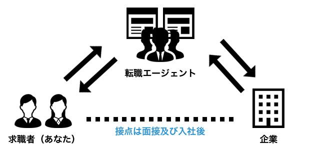 転職エージェントの利用の図式