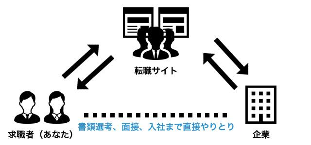 転職サイトの利用の図式